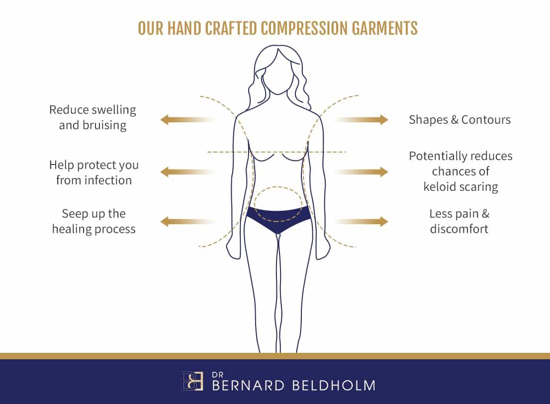 Benefits Compression Garment