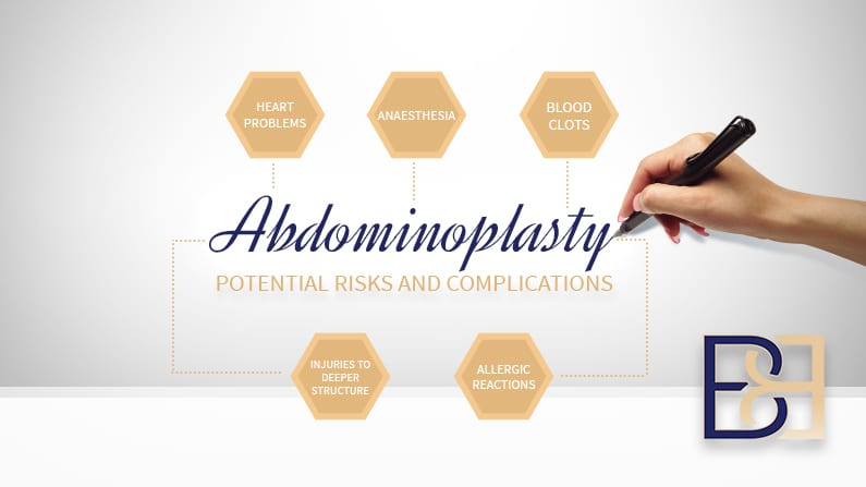 Risk Complications of Abdominoplasty