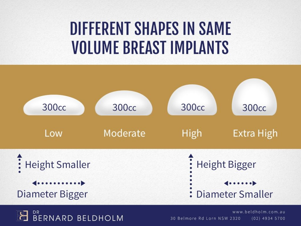 Choosing The Best Breast Implants For You - Dr Bernard