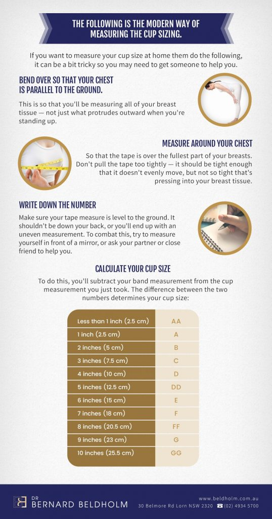 Dr Beldholm Modern Way of Measuring the Cup Sizing Infographic
